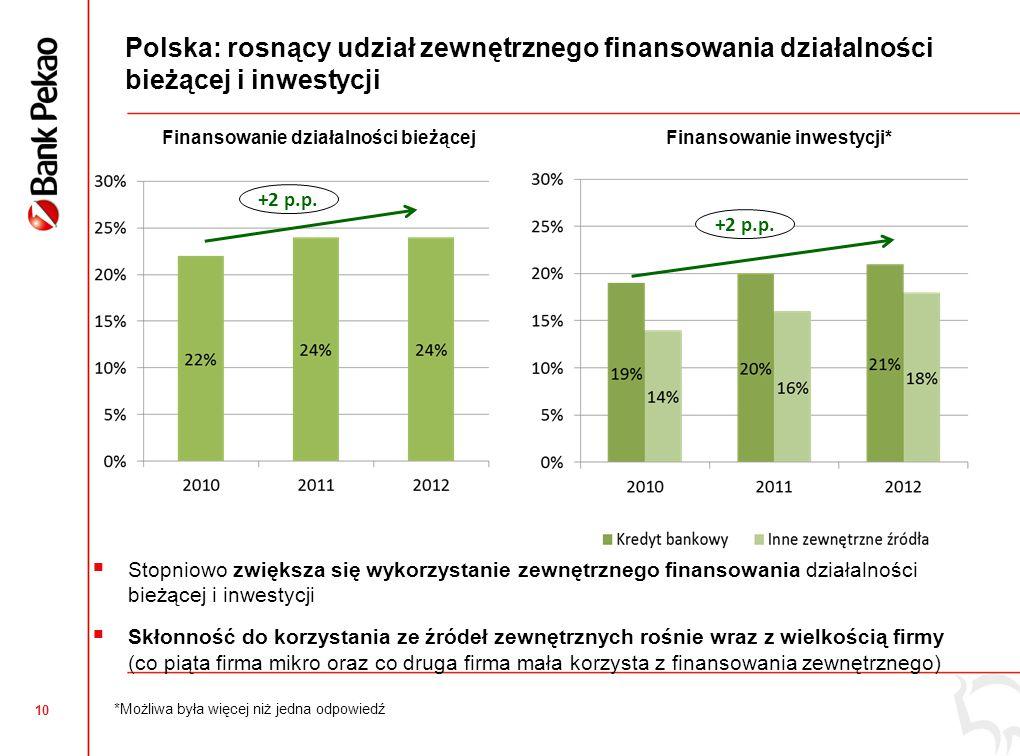 10  Stopniowo zwiększa się wykorzystanie zewnętrznego finansowania działalności bieżącej i inwestycji  Skłonność do korzystania ze źródeł zewnętrznych rośnie wraz z wielkością firmy (co piąta firma mikro oraz co druga firma mała korzysta z finansowania zewnętrznego) Polska: rosnący udział zewnętrznego finansowania działalności bieżącej i inwestycji Finansowanie inwestycji* *Możliwa była więcej niż jedna odpowiedź Finansowanie działalności bieżącej +2 p.p.