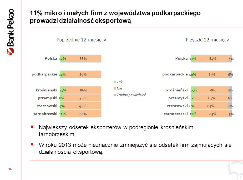 16 11% mikro i małych firm z województwa podkarpackiego prowadzi działalność eksportową  Największy odsetek eksporterów w podregionie krośnieńskim i tarnobrzeskim,  W roku 2013 może nieznacznie zmniejszyć się odsetek firm zajmujących się działalnością eksportową.