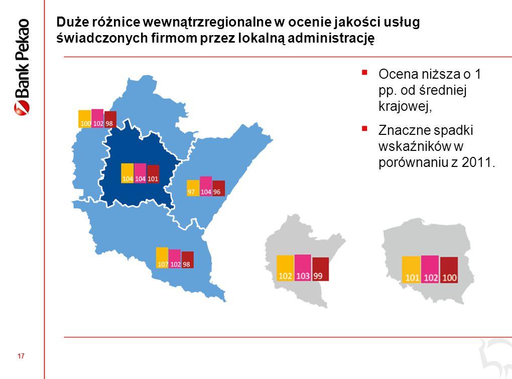 17 Duże różnice wewnątrzregionalne w ocenie jakości usług świadczonych firmom przez lokalną administrację  Ocena niższa o 1 pp.