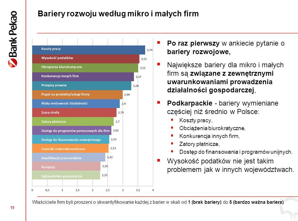 19 Bariery rozwoju według mikro i małych firm  Po raz pierwszy w ankiecie pytanie o bariery rozwojowe,  Największe bariery dla mikro i małych firm są związane z zewnętrznymi uwarunkowaniami prowadzenia działalności gospodarczej,  Podkarpackie - bariery wymieniane częściej niż średnio w Polsce:  Koszty pracy,  Obciążenia biurokratyczne,  Konkurencja innych firm,  Zatory płatnicze,  Dostęp do finansowania i programów unijnych.