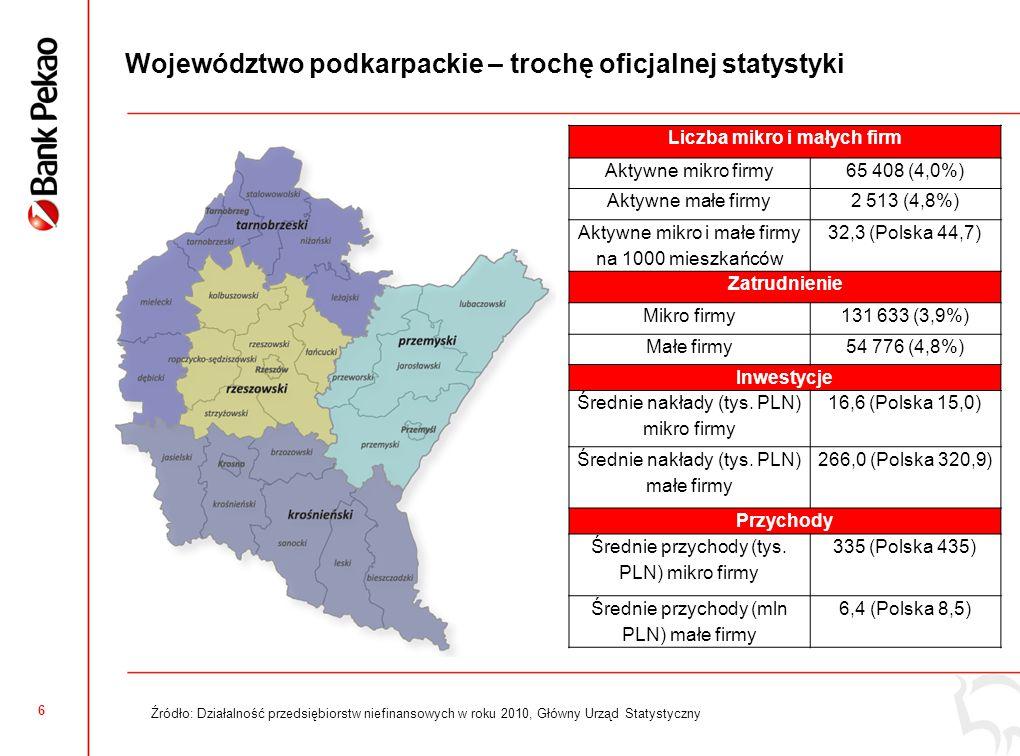 6 Województwo podkarpackie – trochę oficjalnej statystyki Źródło: Działalność przedsiębiorstw niefinansowych w roku 2010, Główny Urząd Statystyczny Liczba mikro i małych firm Aktywne mikro firmy65 408 (4,0%) Aktywne małe firmy2 513 (4,8%) Aktywne mikro i małe firmy na 1000 mieszkańców 32,3 (Polska 44,7) Zatrudnienie Mikro firmy131 633 (3,9%) Małe firmy54 776 (4,8%) Inwestycje Średnie nakłady (tys.