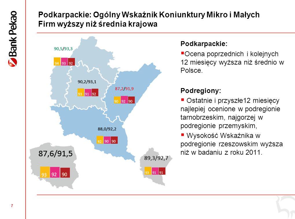 8 Ocena sytuacji w poprzednich 12 miesiącach – dużo lepsza w stosunku do średniej krajowej, zwłaszcza przy ocenie przychodów i wyniku finansowego +0,5 +1,7 +1,5 +1,4 +1,8 +3,6 +3,1 +1,0 +0,4 Podkarpackie vs Polska Podkarpackie