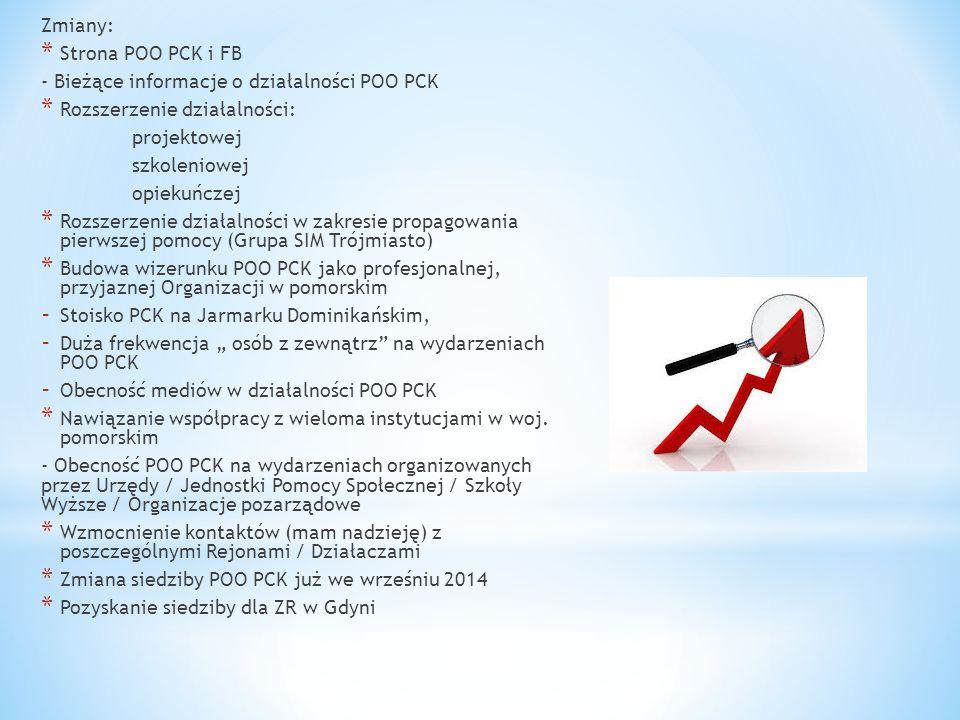 Zmiany: * Strona POO PCK i FB - Bieżące informacje o działalności POO PCK * Rozszerzenie działalności: projektowej szkoleniowej opiekuńczej * Rozszerz
