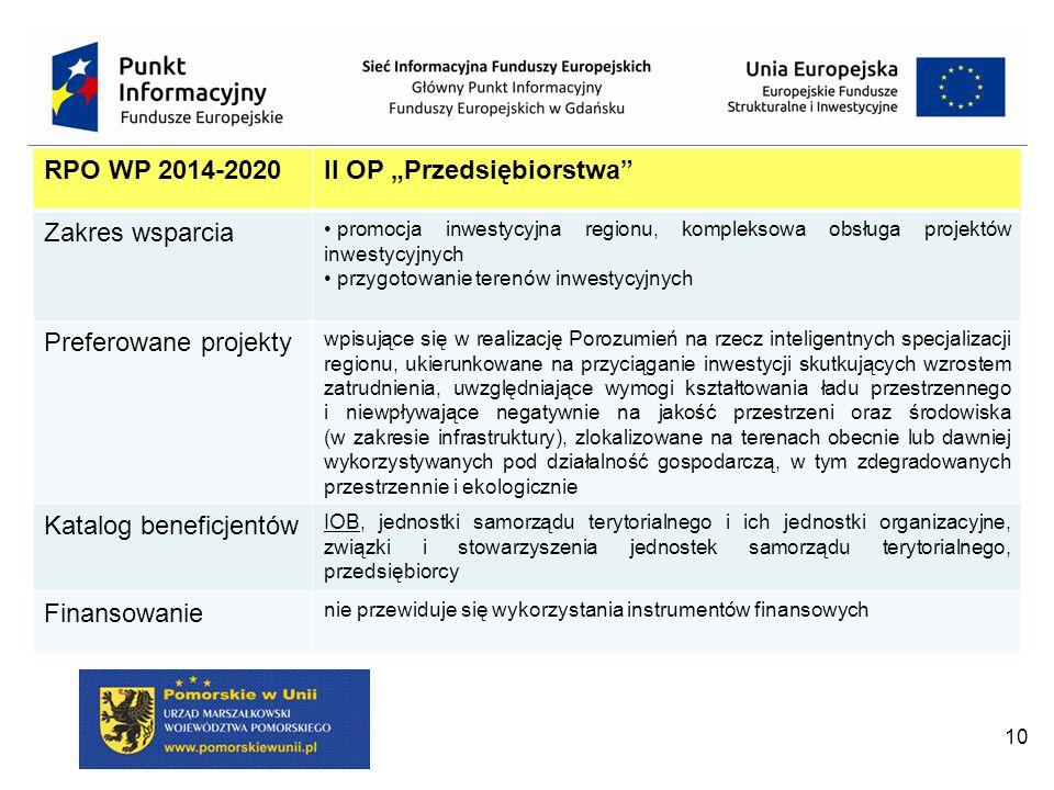 """10 RPO WP 2014-2020II OP """"Przedsiębiorstwa Zakres wsparcia promocja inwestycyjna regionu, kompleksowa obsługa projektów inwestycyjnych przygotowanie terenów inwestycyjnych Preferowane projekty wpisujące się w realizację Porozumień na rzecz inteligentnych specjalizacji regionu, ukierunkowane na przyciąganie inwestycji skutkujących wzrostem zatrudnienia, uwzględniające wymogi kształtowania ładu przestrzennego i niewpływające negatywnie na jakość przestrzeni oraz środowiska (w zakresie infrastruktury), zlokalizowane na terenach obecnie lub dawniej wykorzystywanych pod działalność gospodarczą, w tym zdegradowanych przestrzennie i ekologicznie Katalog beneficjentów IOB, jednostki samorządu terytorialnego i ich jednostki organizacyjne, związki i stowarzyszenia jednostek samorządu terytorialnego, przedsiębiorcy Finansowanie nie przewiduje się wykorzystania instrumentów finansowych"""