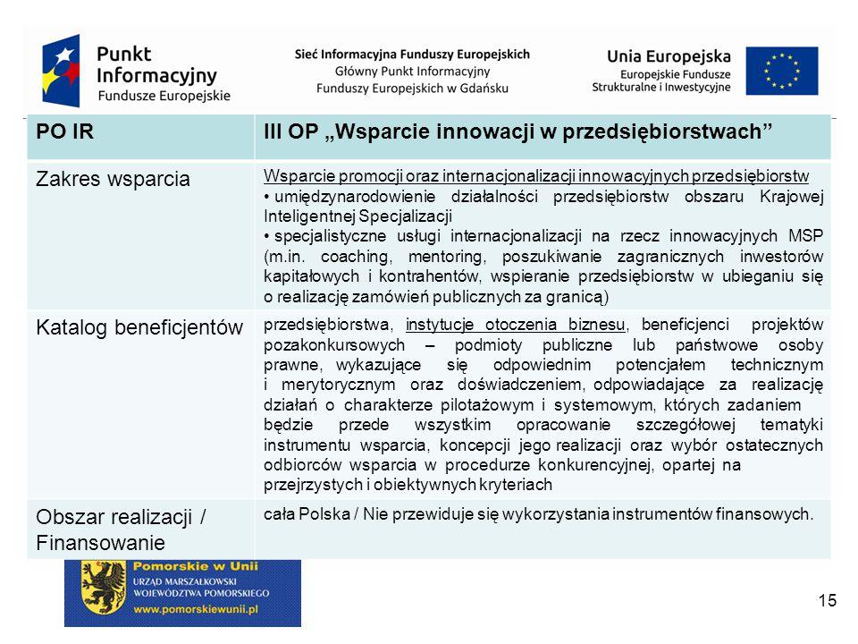 """15 PO IRIII OP """"Wsparcie innowacji w przedsiębiorstwach Zakres wsparcia Wsparcie promocji oraz internacjonalizacji innowacyjnych przedsiębiorstw umiędzynarodowienie działalności przedsiębiorstw obszaru Krajowej Inteligentnej Specjalizacji specjalistyczne usługi internacjonalizacji na rzecz innowacyjnych MSP (m.in."""