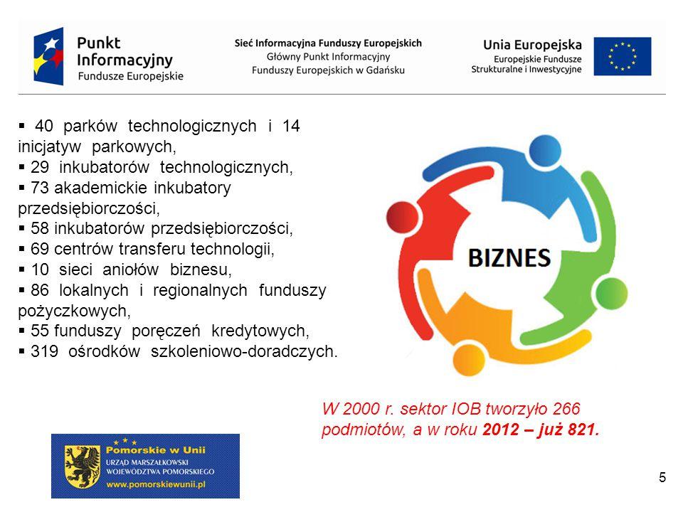 5  40 parków technologicznych i 14 inicjatyw parkowych,  29 inkubatorów technologicznych,  73 akademickie inkubatory przedsiębiorczości,  58 inkubatorów przedsiębiorczości,  69 centrów transferu technologii,  10 sieci aniołów biznesu,  86 lokalnych i regionalnych funduszy pożyczkowych,  55 funduszy poręczeń kredytowych,  319 ośrodków szkoleniowo-doradczych.
