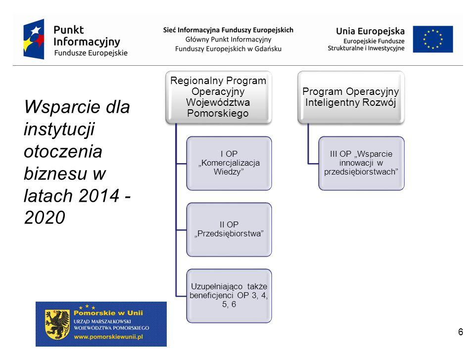 """6 Wsparcie dla instytucji otoczenia biznesu w latach 2014 - 2020 Regionalny Program Operacyjny Województwa Pomorskiego I OP """"Komercjalizacja Wiedzy II OP """"Przedsiębiorstwa Uzupełniająco także beneficjenci OP 3, 4, 5, 6 Program Operacyjny Inteligentny Rozwój III OP """"Wsparcie innowacji w przedsiębiorstwach"""