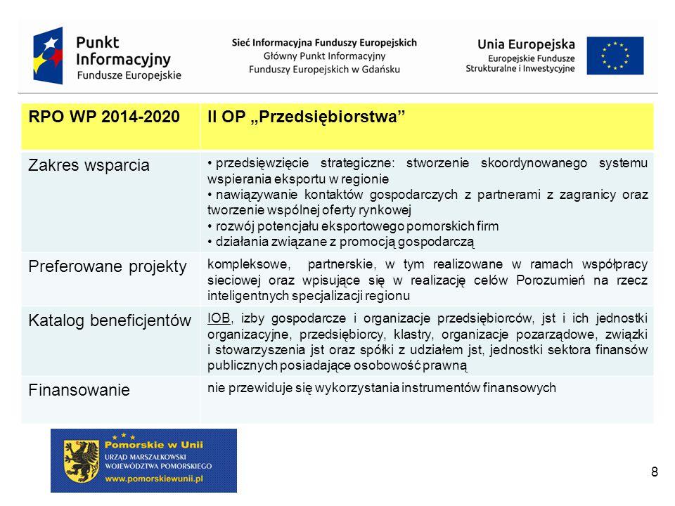 """8 RPO WP 2014-2020II OP """"Przedsiębiorstwa Zakres wsparcia przedsięwzięcie strategiczne: stworzenie skoordynowanego systemu wspierania eksportu w regionie nawiązywanie kontaktów gospodarczych z partnerami z zagranicy oraz tworzenie wspólnej oferty rynkowej rozwój potencjału eksportowego pomorskich firm działania związane z promocją gospodarczą Preferowane projekty kompleksowe, partnerskie, w tym realizowane w ramach współpracy sieciowej oraz wpisujące się w realizację celów Porozumień na rzecz inteligentnych specjalizacji regionu Katalog beneficjentów IOB, izby gospodarcze i organizacje przedsiębiorców, jst i ich jednostki organizacyjne, przedsiębiorcy, klastry, organizacje pozarządowe, związki i stowarzyszenia jst oraz spółki z udziałem jst, jednostki sektora finansów publicznych posiadające osobowość prawną Finansowanie nie przewiduje się wykorzystania instrumentów finansowych"""