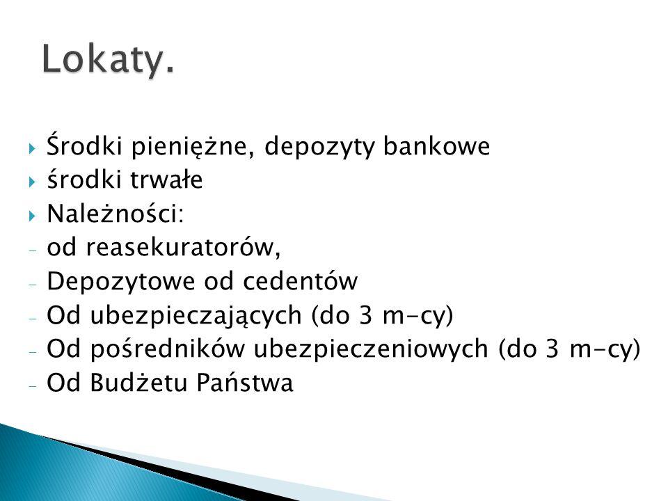  Środki pieniężne, depozyty bankowe  środki trwałe  Należności: - od reasekuratorów, - Depozytowe od cedentów - Od ubezpieczających (do 3 m-cy) - Od pośredników ubezpieczeniowych (do 3 m-cy) - Od Budżetu Państwa