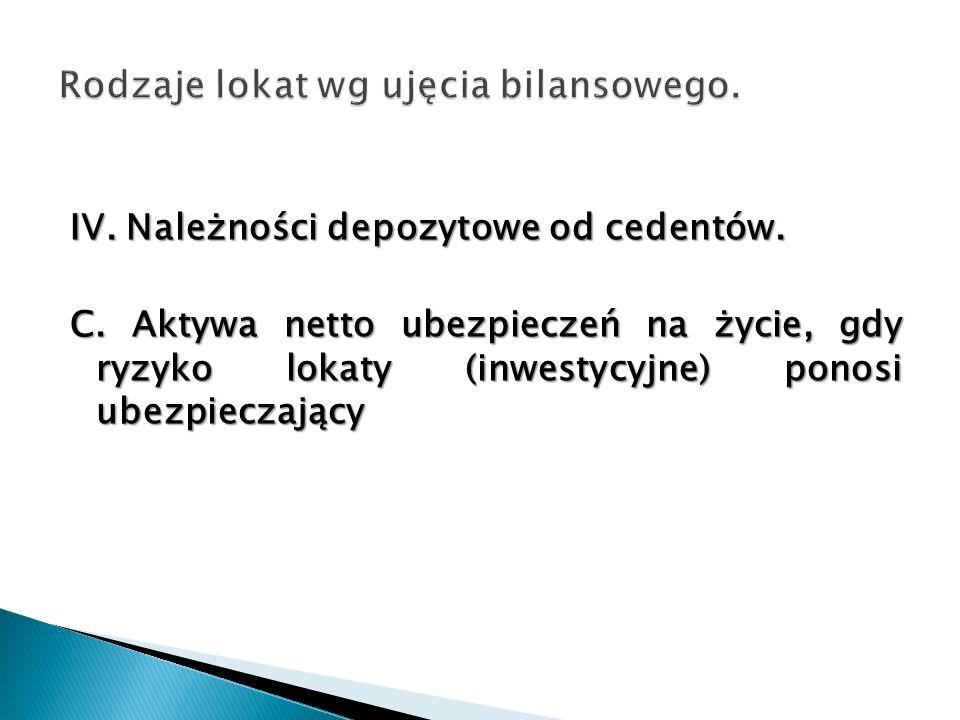 IV. Należności depozytowe od cedentów. C.