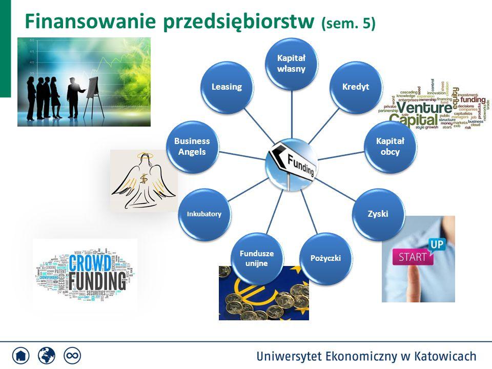 Kapitał własny Kredyt Kapitał obcy Zyski Pożyczki Fundusze unijne Inkubatory Business Angels Leasing Finansowanie przedsiębiorstw (sem. 5)