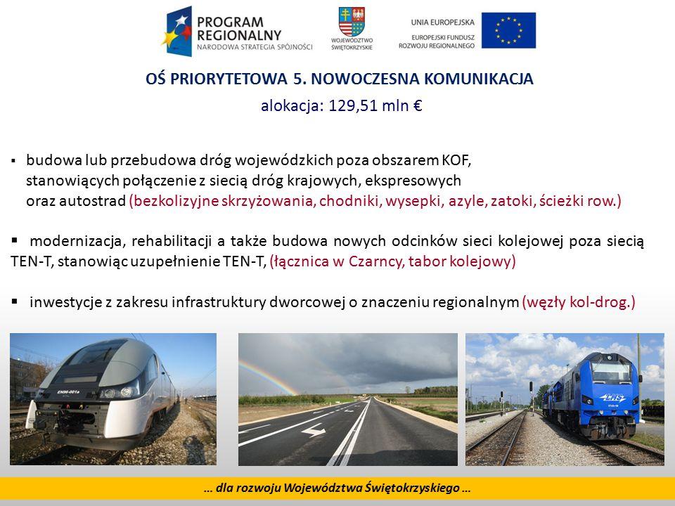 11 … dla rozwoju Województwa Świętokrzyskiego … OŚ PRIORYTETOWA 5. NOWOCZESNA KOMUNIKACJA alokacja: 129,51 mln €  budowa lub przebudowa dróg wojewódz