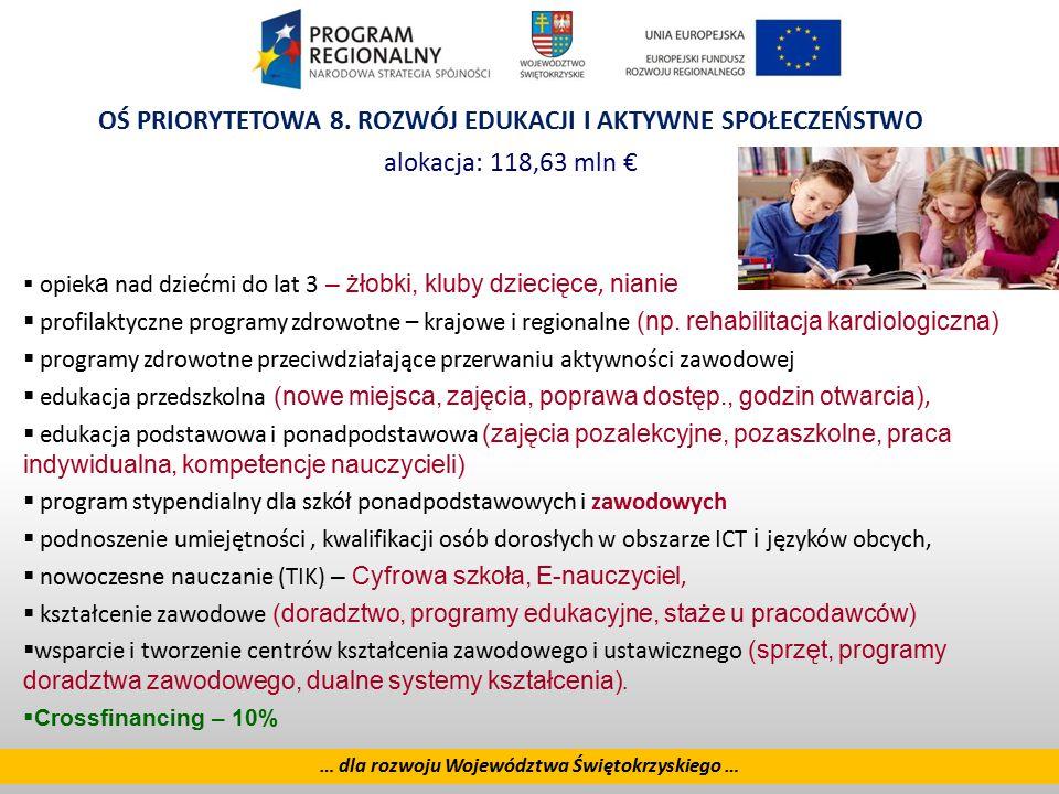 14 … dla rozwoju Województwa Świętokrzyskiego … OŚ PRIORYTETOWA 8. ROZWÓJ EDUKACJI I AKTYWNE SPOŁECZEŃSTWO alokacja: 118,63 mln €  opiek a nad dziećm