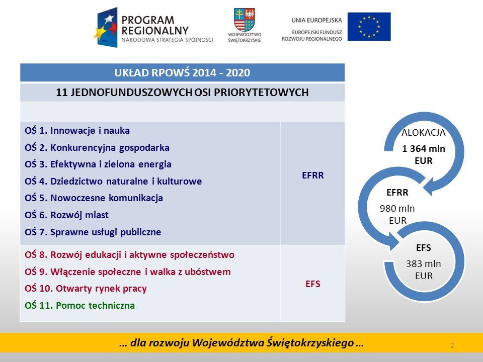 2 … dla rozwoju Województwa Świętokrzyskiego … 2 EFRR UKŁAD RPOWŚ 2014 - 2020 11 JEDNOFUNDUSZOWYCH OSI PRIORYTETOWYCH OŚ 1. Innowacje i nauka OŚ 2. Ko