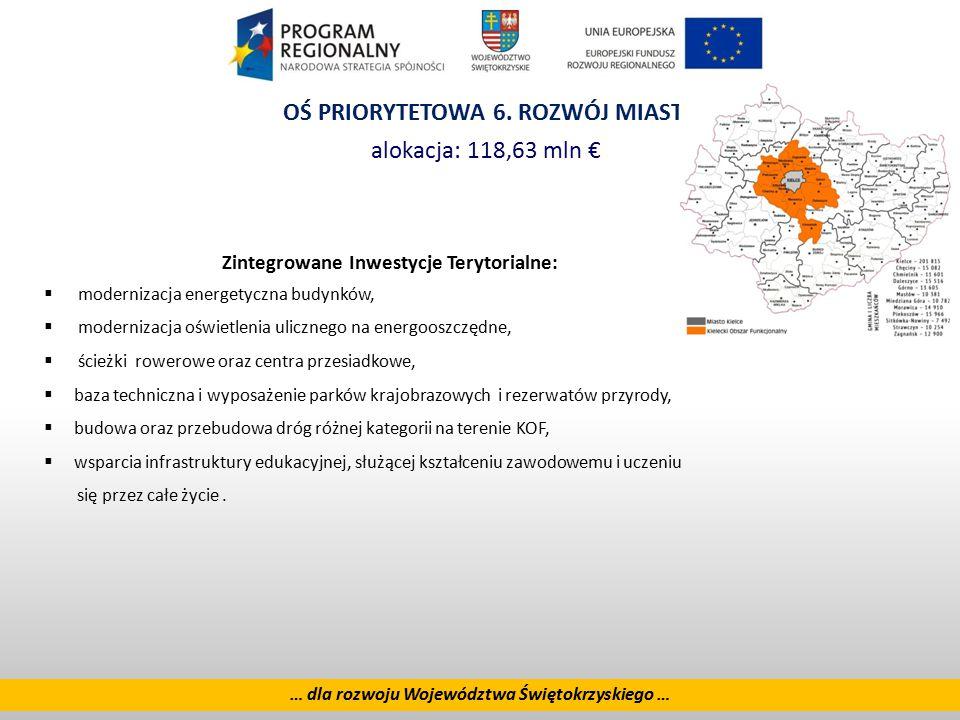 20 … dla rozwoju Województwa Świętokrzyskiego … OŚ PRIORYTETOWA 6. ROZWÓJ MIAST alokacja: 118,63 mln € Zintegrowane Inwestycje Terytorialne:  moderni