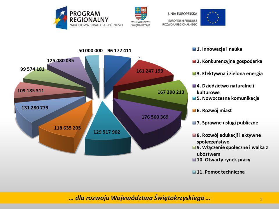 14 … dla rozwoju Województwa Świętokrzyskiego … OŚ PRIORYTETOWA 8.