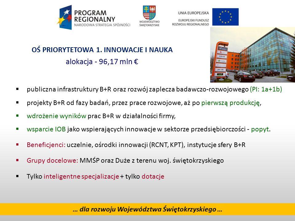 5 … dla rozwoju Województwa Świętokrzyskiego …  publiczna infrastruktury B+R oraz rozwój zaplecza badawczo-rozwojowego (PI: 1a+1b)  projekty B+R od