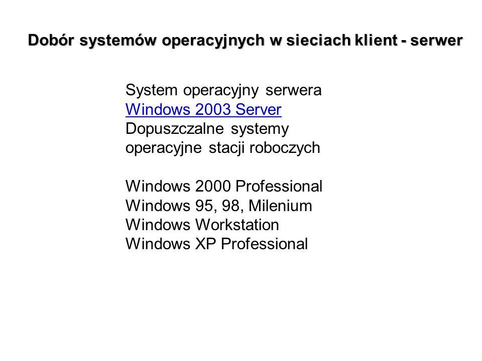 System operacyjny serwera Windows 2003 Server Dopuszczalne systemy operacyjne stacji roboczych Windows 2000 Professional Windows 95, 98, Milenium Wind