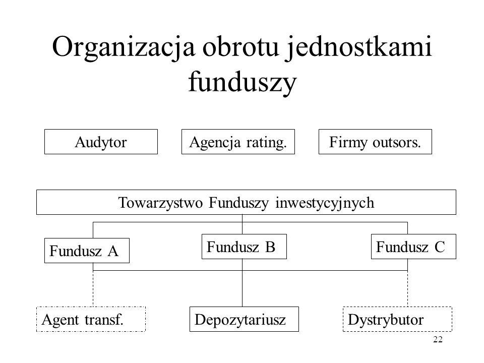 22 Organizacja obrotu jednostkami funduszy Towarzystwo Funduszy inwestycyjnych Fundusz A Fundusz BFundusz C DepozytariuszAgent transf.Dystrybutor AudytorAgencja rating.Firmy outsors.