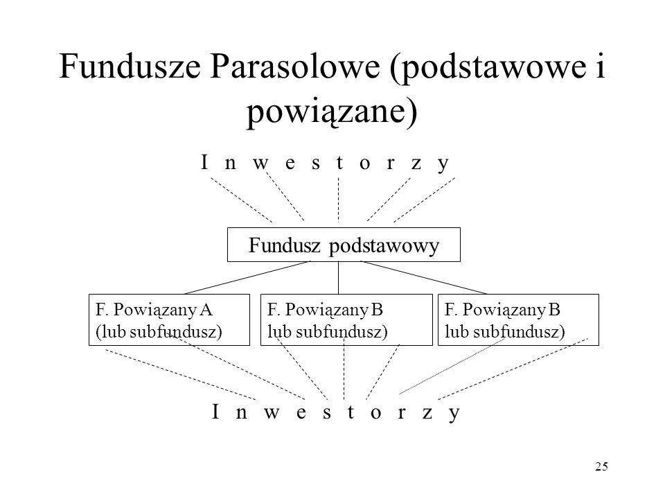 25 Fundusze Parasolowe (podstawowe i powiązane) Fundusz podstawowy F.
