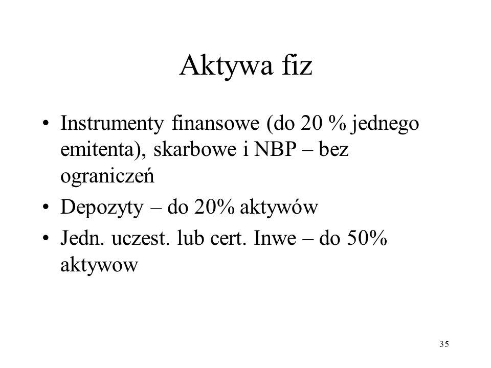 Aktywa fiz Instrumenty finansowe (do 20 % jednego emitenta), skarbowe i NBP – bez ograniczeń Depozyty – do 20% aktywów Jedn.