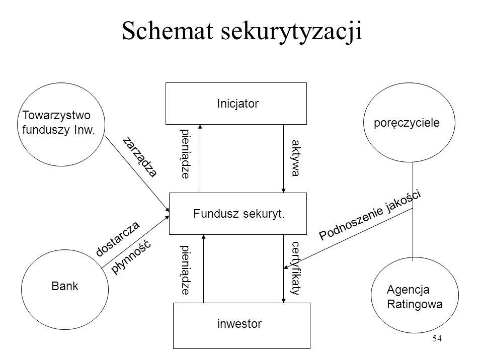 54 Schemat sekurytyzacji Inicjator pieniądze aktywa Fundusz sekuryt.