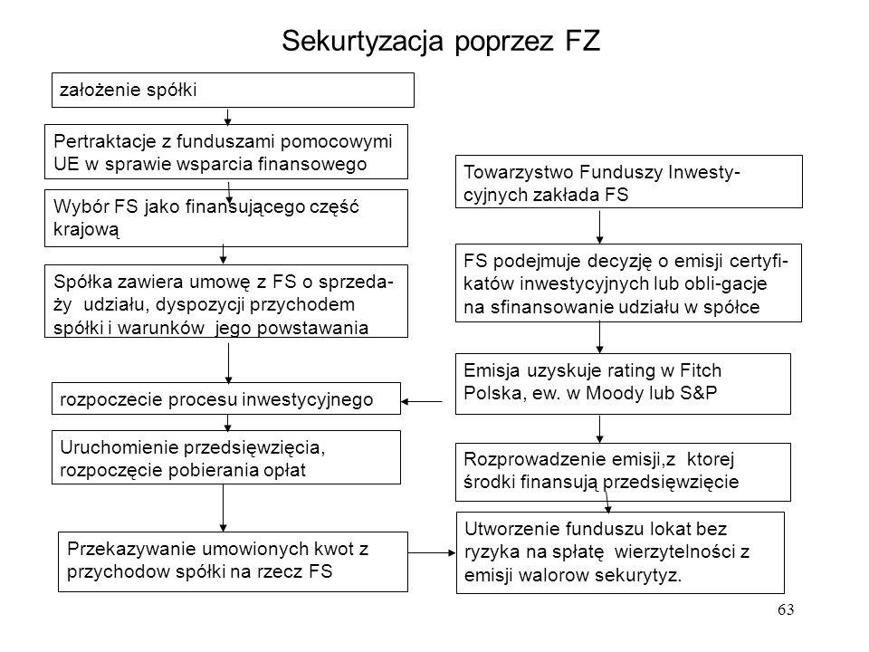 63 założenie spółki Spółka zawiera umowę z FS o sprzeda- ży udziału, dyspozycji przychodem spółki i warunków jego powstawania Uruchomienie przedsięwzięcia, rozpoczęcie pobierania opłat Towarzystwo Funduszy Inwesty- cyjnych zakłada FS FS podejmuje decyzję o emisji certyfi- katów inwestycyjnych lub obli-gacje na sfinansowanie udziału w spółce Utworzenie funduszu lokat bez ryzyka na spłatę wierzytelności z emisji walorow sekurytyz.