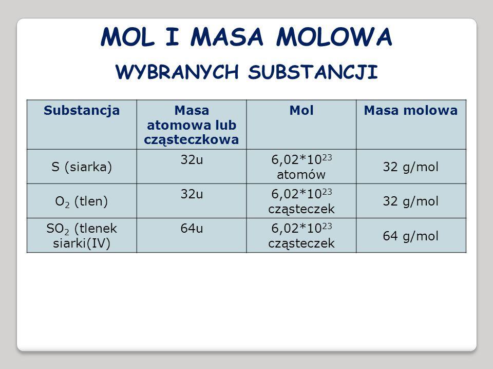 SubstancjaMasa atomowa lub cząsteczkowa MolMasa molowa S (siarka) 32u 6,02*10 23 atomów 32 g/mol O 2 (tlen) 32u 6,02*10 23 cząsteczek 32 g/mol SO 2 (t