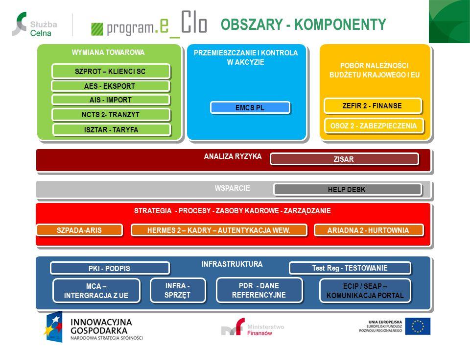 -w ramach komponentów Programu e-Cło -w ramach Projektów 7 POIG w MF KiCe-Podatkie-Rejestracjae-DeklaracjeE-Budżet TAK -w ramach Projektów 7 POIG – INNE RESORTY MG- CIDG MAiC – e-PUAP GUGIK - TERYT GUS – System Informacyjny Informatyki - INTRASTAT Ministerstwo Sprawiedliwości- KRS POWIĄZANIA