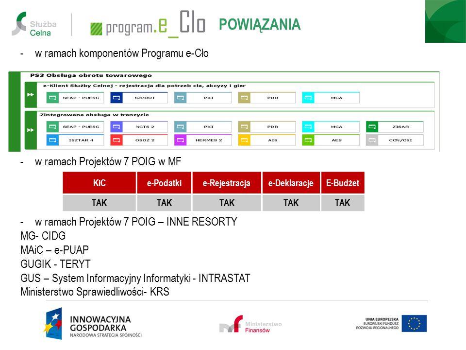 -w ramach komponentów Programu e-Cło -w ramach Projektów 7 POIG w MF KiCe-Podatkie-Rejestracjae-DeklaracjeE-Budżet TAK -w ramach Projektów 7 POIG – IN