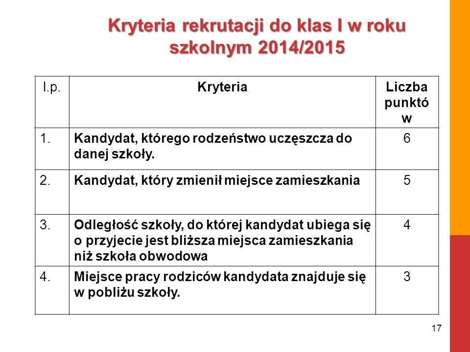 Kryteria rekrutacji do klas I w roku szkolnym 2014/2015 l.p.KryteriaLiczba punktó w 1.Kandydat, którego rodzeństwo uczęszcza do danej szkoły. 6 2.Kand