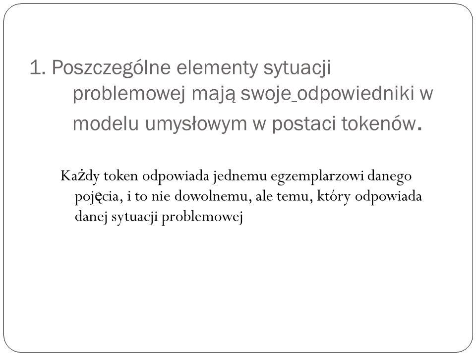 1. Poszczególne elementy sytuacji problemowej mają swoje odpowiedniki w modelu umysłowym w postaci tokenów. Ka ż dy token odpowiada jednemu egzemplarz