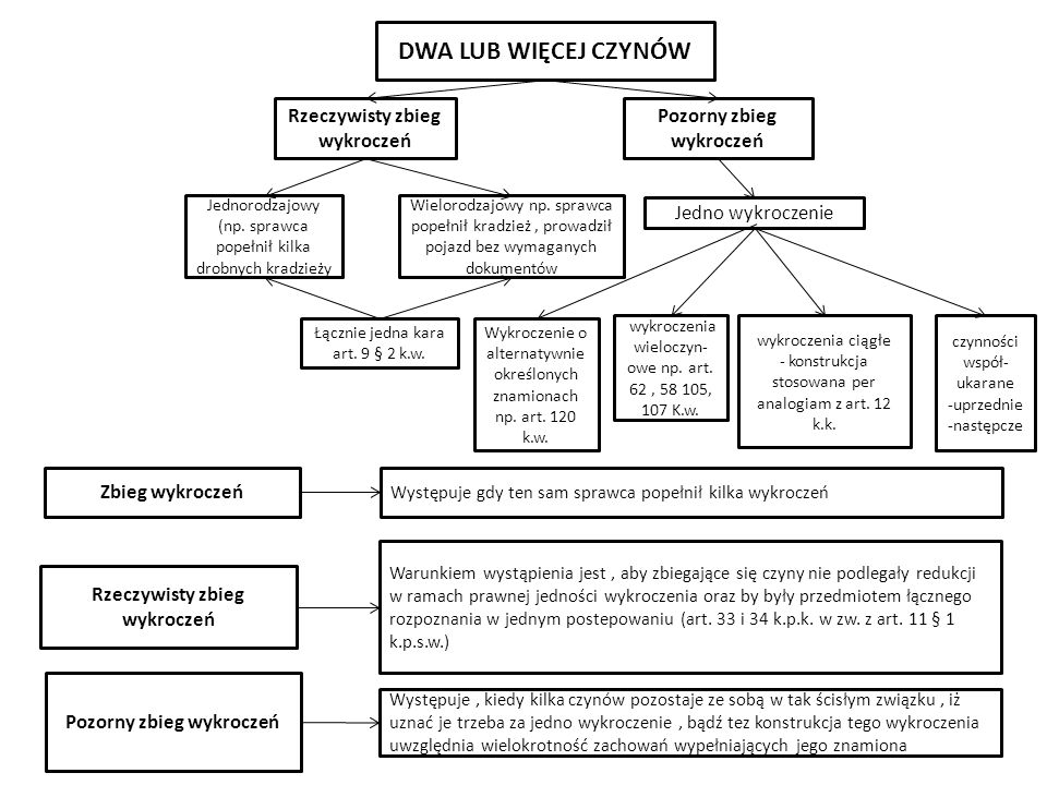 DWA LUB WIĘCEJ CZYNÓW Rzeczywisty zbieg wykroczeń Pozorny zbieg wykroczeń Jedno wykroczenie Jednorodzajowy (np. sprawca popełnił kilka drobnych kradzi