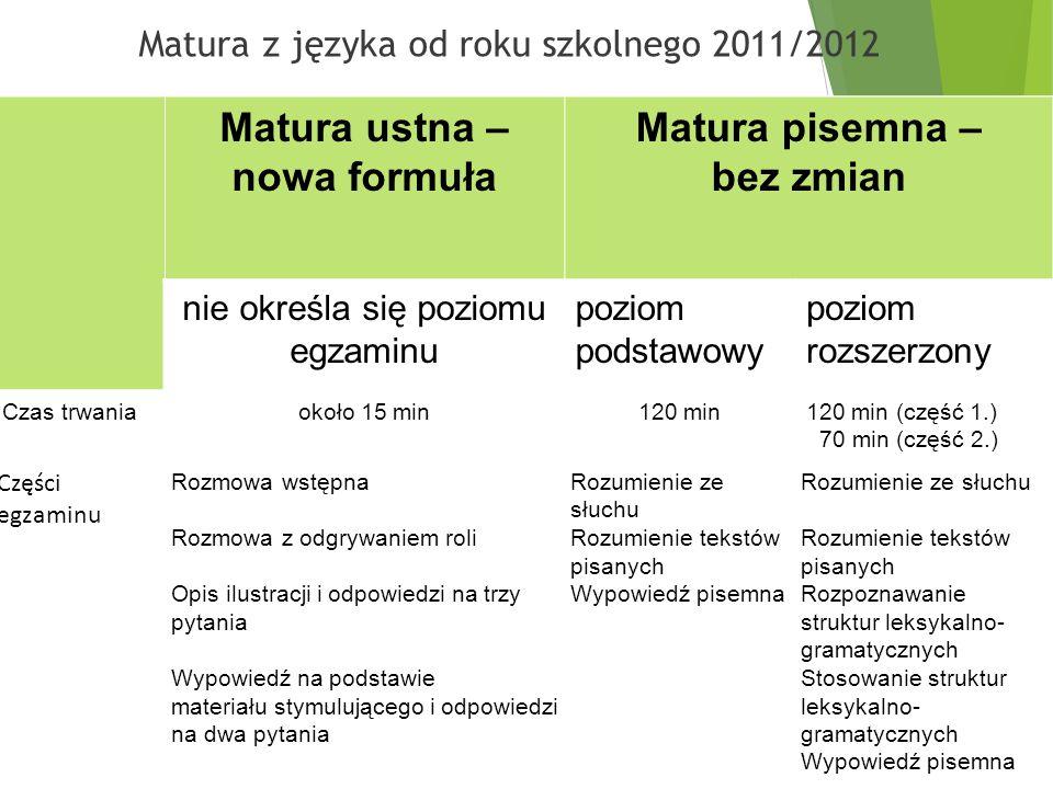 Matura z języka od roku szkolnego 2011/2012  Matura ustna – nowa formuła Matura pisemna – bez zmian nie określa się poziomu egzaminu poziom podstawowy poziom rozszerzony Czas trwaniaokoło 15 min120 min120 min (część 1.) 70 min (część 2.) Części egzaminu Rozmowa wstępna Rozmowa z odgrywaniem roli Opis ilustracji i odpowiedzi na trzy pytania Wypowiedź na podstawie materiału stymulującego i odpowiedzi na dwa pytania Rozumienie ze słuchu Rozumienie tekstów pisanych Wypowiedź pisemna Rozumienie ze słuchu Rozumienie tekstów pisanych Rozpoznawanie struktur leksykalno- gramatycznych Stosowanie struktur leksykalno- gramatycznych Wypowiedź pisemna Matura ustna – nowa formuła Matura pisemna – bez zmian nie określa się poziomu egzaminu poziom podstawowy poziom rozszerzony Czas trwaniaokoło 15 min120 min120 min (część 1.) 70 min (część 2.) Części egzaminu Rozmowa wstępna Rozmowa z odgrywaniem roli Opis ilustracji i odpowiedzi na trzy pytania Wypowiedź na podstawie materiału stymulującego i odpowiedzi na dwa pytania Rozumienie ze słuchu Rozumienie tekstów pisanych Wypowiedź pisemna Rozumienie ze słuchu Rozumienie tekstów pisanych Rozpoznawanie struktur leksykalno- gramatycznych Stosowanie struktur leksykalno- gramatycznych Wypowiedź pisemna