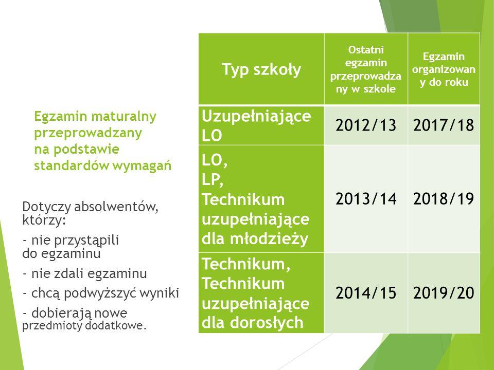 Egzamin maturalny przeprowadzany na podstawie standardów wymagań Typ szkoły Ostatni egzamin przeprowadza ny w szkole Egzamin organizowan y do roku Uzupełniające LO 2012/132017/18 LO, LP, Technikum uzupełniające dla młodzieży 2013/142018/19 Technikum, Technikum uzupełniające dla dorosłych 2014/152019/20 Dotyczy absolwentów, którzy: - nie przystąpili do egzaminu - nie zdali egzaminu - chcą podwyższyć wyniki - dobierają nowe przedmioty dodatkowe.