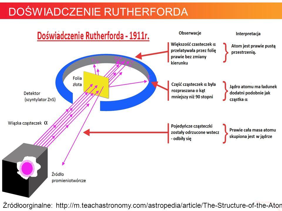 informatyka + 6 Gdyby poprawna była teoria Thomsona, cząstki alfa powinny swobodnie pokonywać wnętrze atomu DOŚWIADCZENIE RUTHERFORDA Źródłoorginalne: