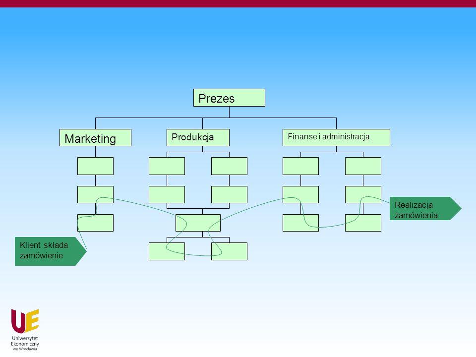 Prezes Marketing Produkcja Finanse i administracja Klient składa zamówienie Realizacja zamówienia