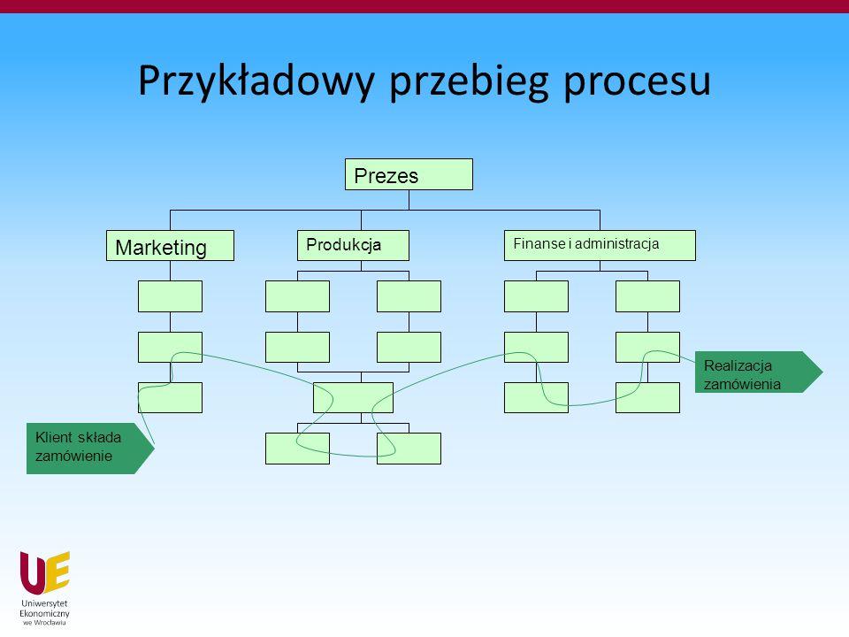 Przykładowy przebieg procesu Prezes Marketing Produkcja Finanse i administracja Klient składa zamówienie Realizacja zamówienia