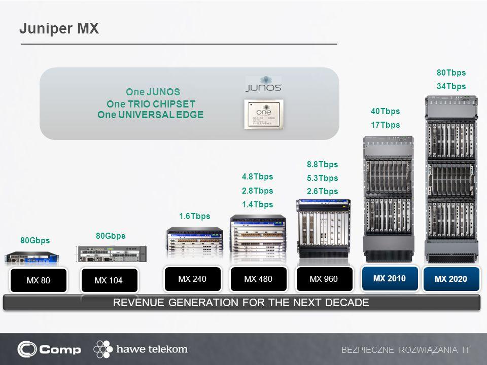 Juniper MX BEZPIECZNE ROZWIĄZANIA IT One JUNOS One TRIO CHIPSET One UNIVERSAL EDGE 80Gbps 4.8Tbps 2.8Tbps 1.4Tbps 8.8Tbps 5.3Tbps 2.6Tbps REVENUE GENE