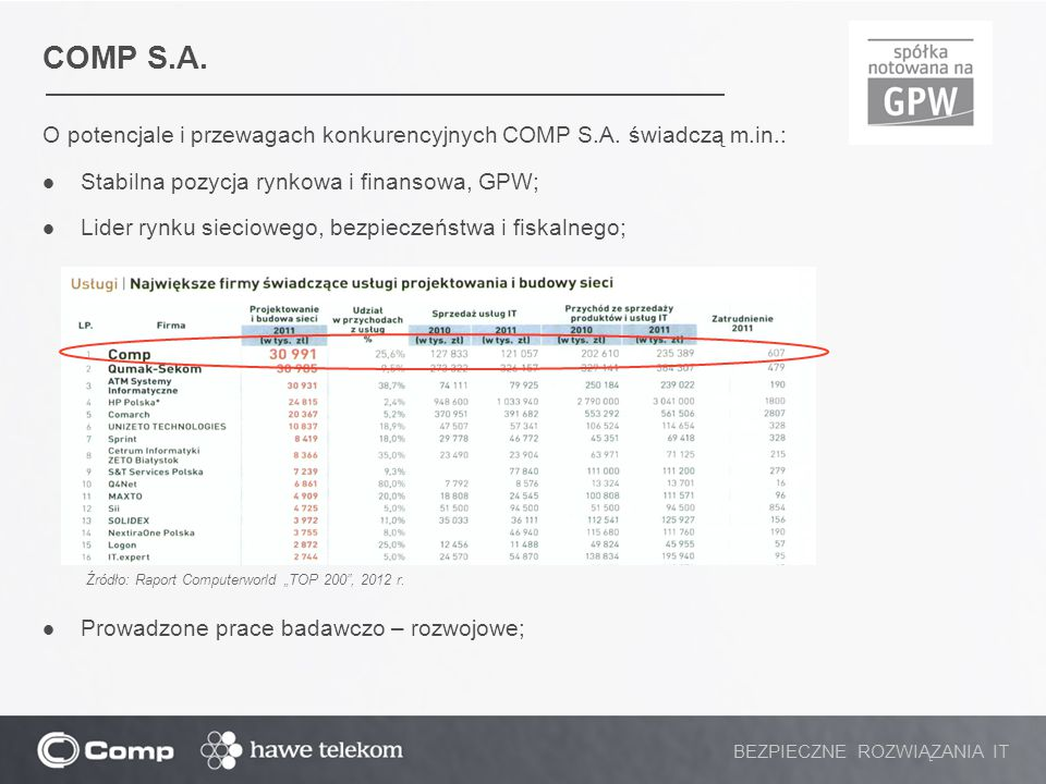 COMP S.A. O potencjale i przewagach konkurencyjnych COMP S.A. świadczą m.in.: Stabilna pozycja rynkowa i finansowa, GPW; Lider rynku sieciowego, bezpi