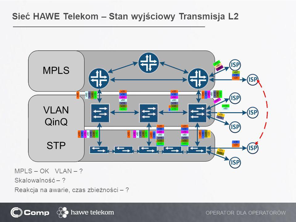Sieć HAWE Telekom – Stan wyjściowy Transmisja L2 OPERATOR DLA OPERATORÓW MPLS – OK VLAN – ? Skalowalność – ? Reakcja na awarie, czas zbieżności – ?