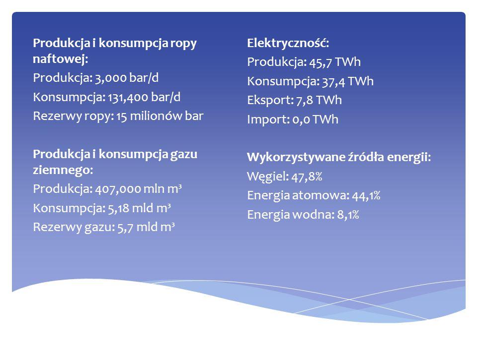 Elektryczność: Produkcja: 45,7 TWh Konsumpcja: 37,4 TWh Eksport: 7,8 TWh Import: 0,0 TWh Wykorzystywane źródła energii: Węgiel: 47,8% Energia atomowa: