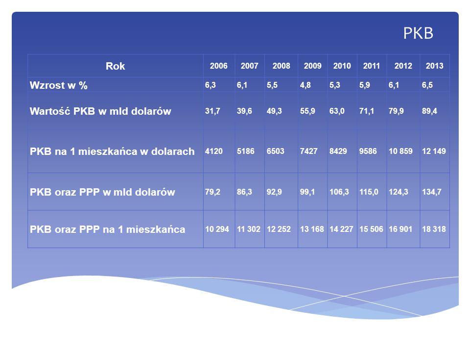 PKB Rok 20062007200820092010201120122013 Wzrost w % 6,36,15,54,85,35,96,16,5 Wartość PKB w mld dolarów 31,739,649,355,963,071,179,989,4 PKB na 1 miesz