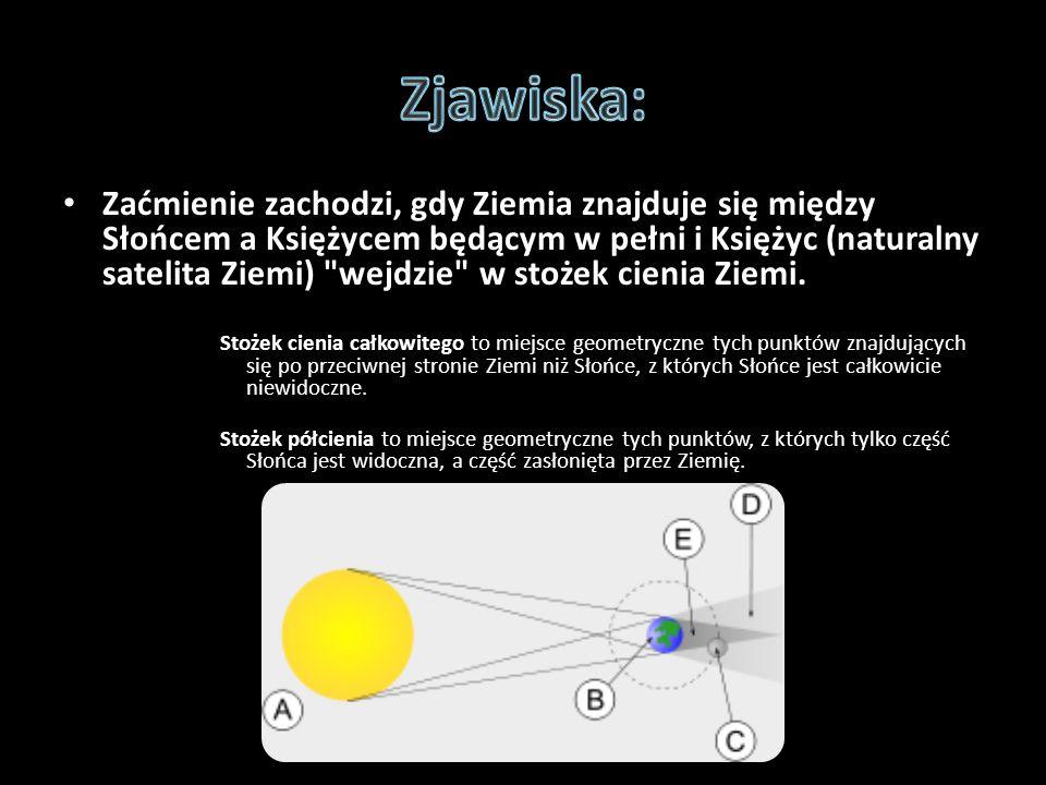 Zaćmienie zachodzi, gdy Ziemia znajduje się między Słońcem a Księżycem będącym w pełni i Księżyc (naturalny satelita Ziemi)