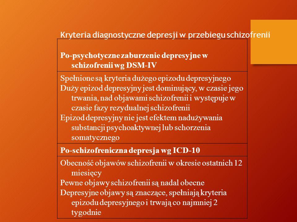 Postacie schizofrenii niezróżnicowana niezróżnicowana Pacjent nie spełnia kryteriów pozostałych zaburzeń Pacjent nie spełnia kryteriów pozostałych zaburzeń 25