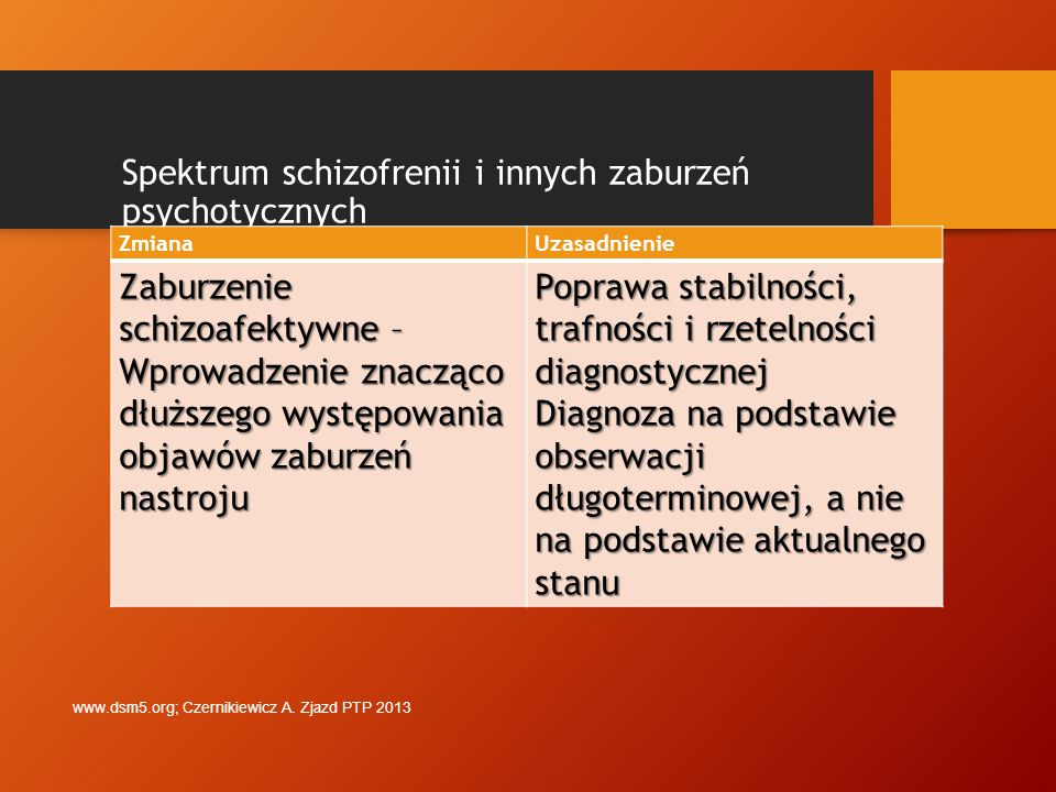 Spektrum schizofrenii i innych zaburzeń psychotycznych ZmianaUzasadnienie Wyeliminowanie postaci (podtypów) schizofrenii Ograniczona stabilność diagnostyczna, niska rzetelność i trafność Brak specyficznego leczenia dla poszczególnych postaci Zmienność postaci w ciągu choroby iw cyklu życia chorującego Zamiast tego wprowadzenie w sekcji III wymiarowej oceny głównych objawów www.dsm5.org; Czernikiewicz A.