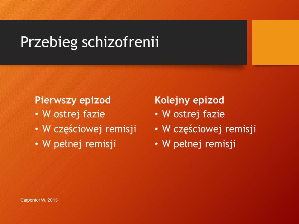 Ocena wymiarowa pacjenta ze schizofrenią (C) Heckers S. i wsp. Schizophrenia Res 2013 a