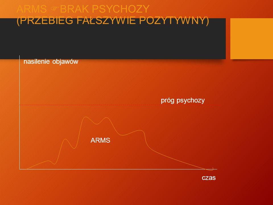 ARMS  PSYCHOZA (PRZEBIEG PRAWDZIWIE POZYTYWNY) PEP ARMS próg psychozy nasilenie objawów czas