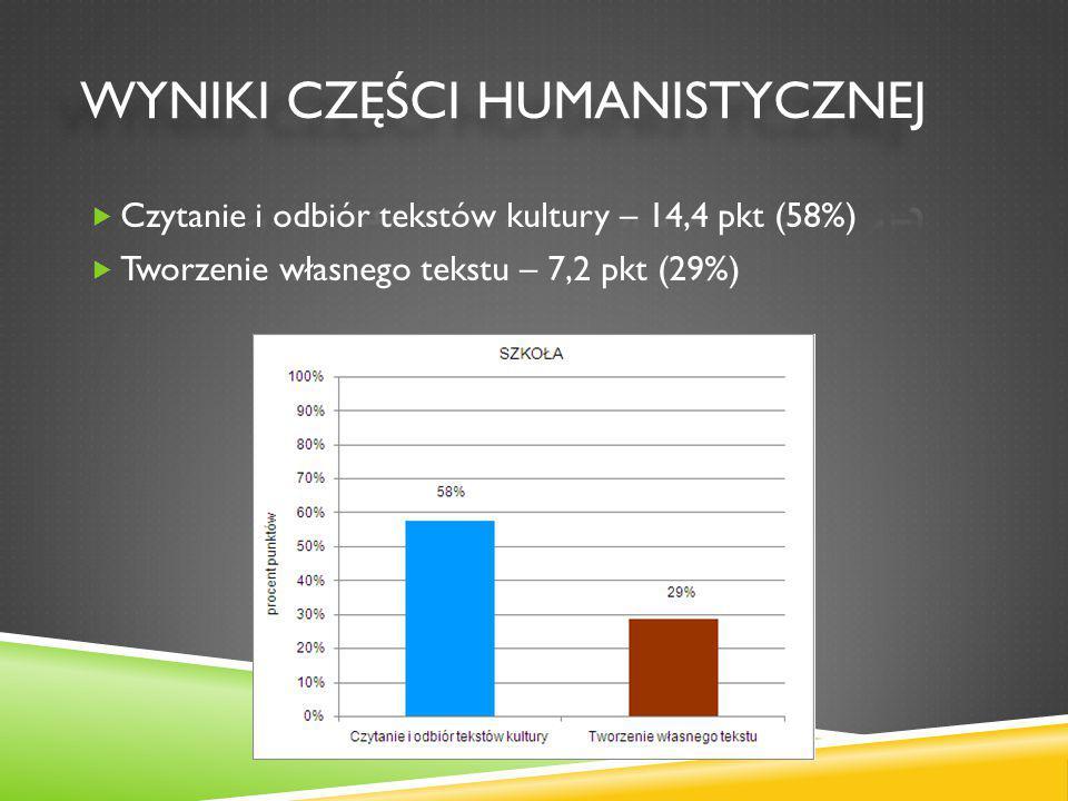  Czytanie i odbiór tekstów kultury – 14,4 pkt (58%)  Tworzenie własnego tekstu – 7,2 pkt (29%)