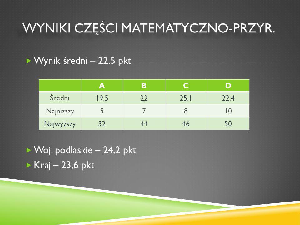  Wynik średni – 22,5 pkt  Woj.
